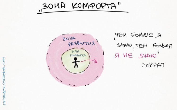 skitalets comfort zone