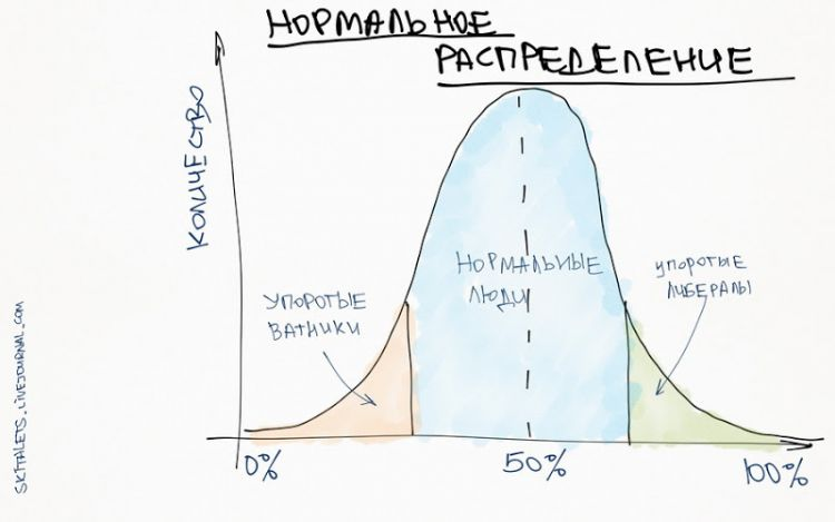 skitalets normal distribution