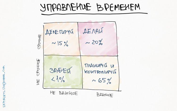 skitalets time management